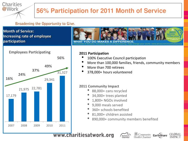 56% Participation for 2011 Month of Service