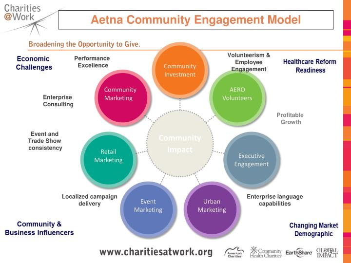 Aetna Community Engagement Model