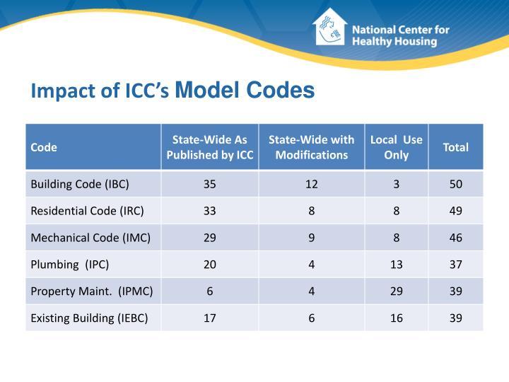 Impact of ICC's