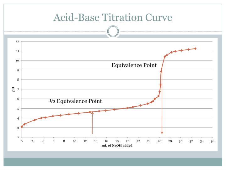 Acid-Base Titration Curve