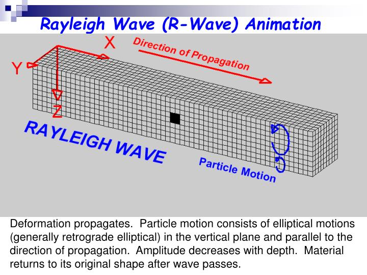 Rayleigh Wave (R-Wave) Animation
