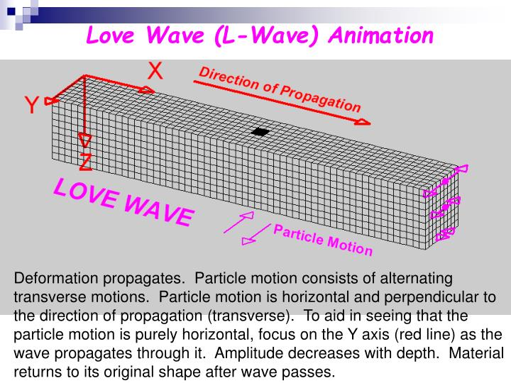 Love Wave (L-Wave) Animation