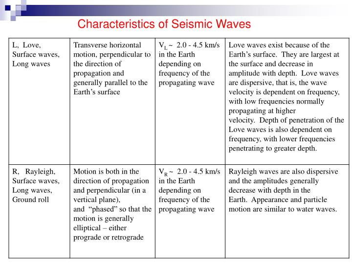 Characteristics of Seismic Waves