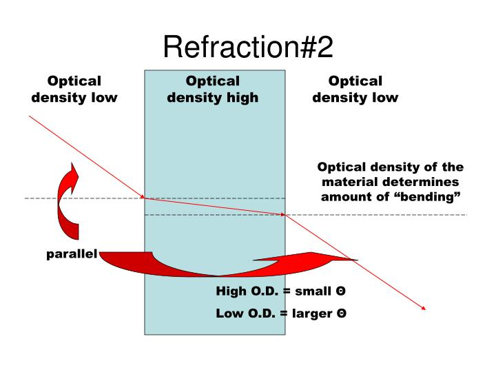 Refraction#2