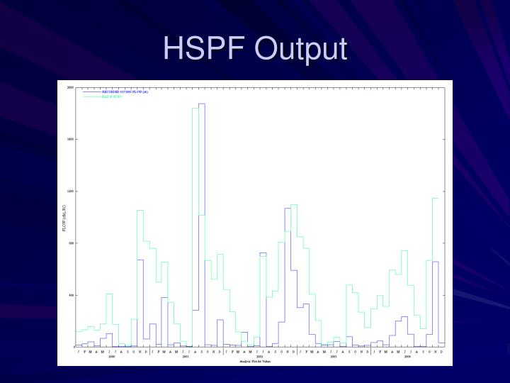 HSPF Output