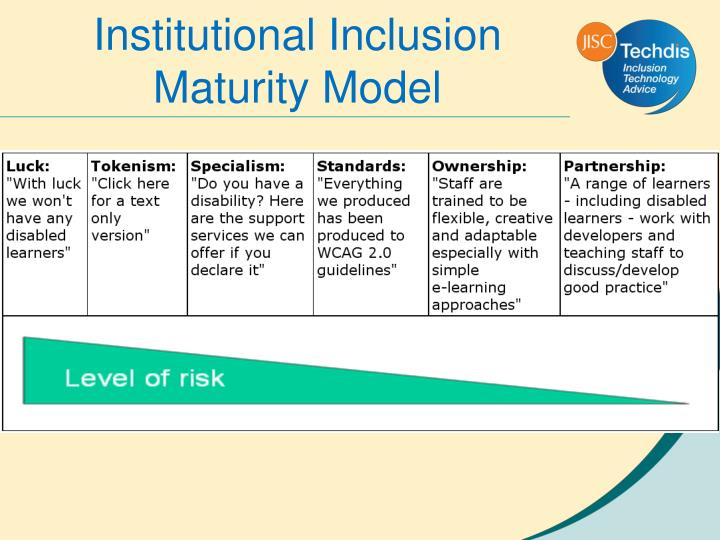 Institutional Inclusion Maturity Model