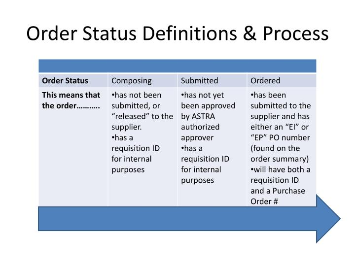 Order Status Definitions & Process