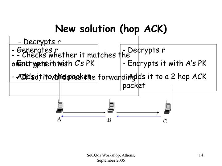 New solution (hop ACK)