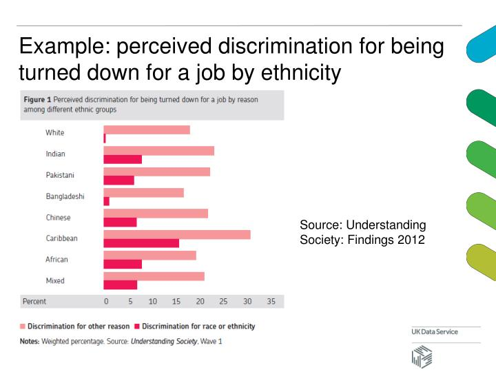 Example: perceived discrimination for being turned down for a job by ethnicity