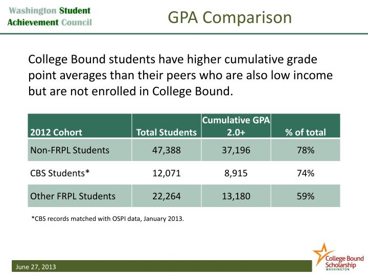 GPA Comparison
