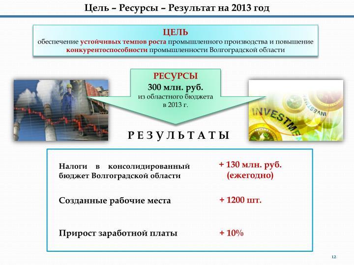 Цель – Ресурсы – Результат на 2013 год