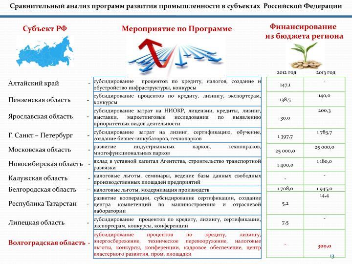 Сравнительный анализ программ развития промышленности в субъектах  Российской Федерации