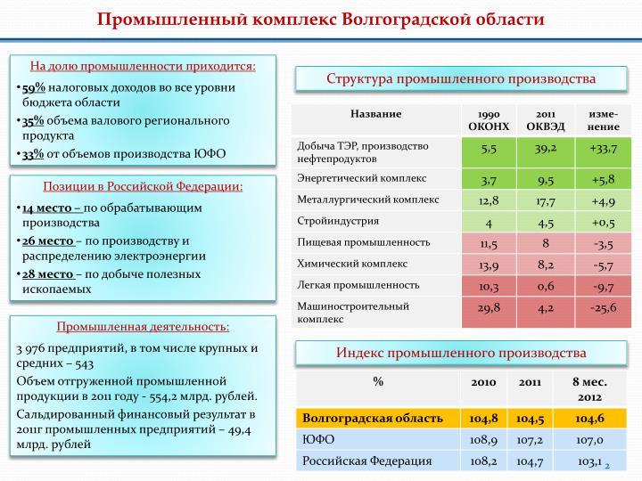 Промышленный комплекс Волгоградской области