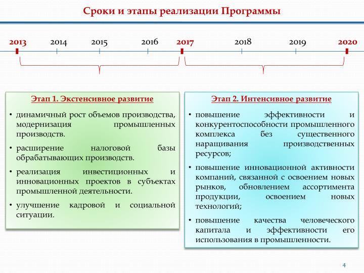 Сроки и этапы реализации Программы