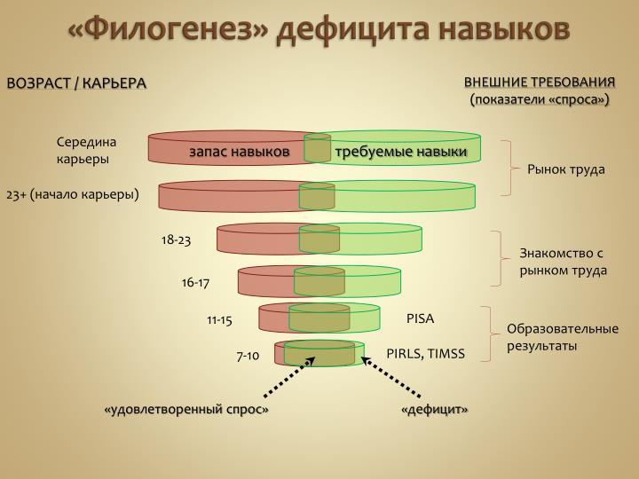 «Филогенез» дефицита навыков