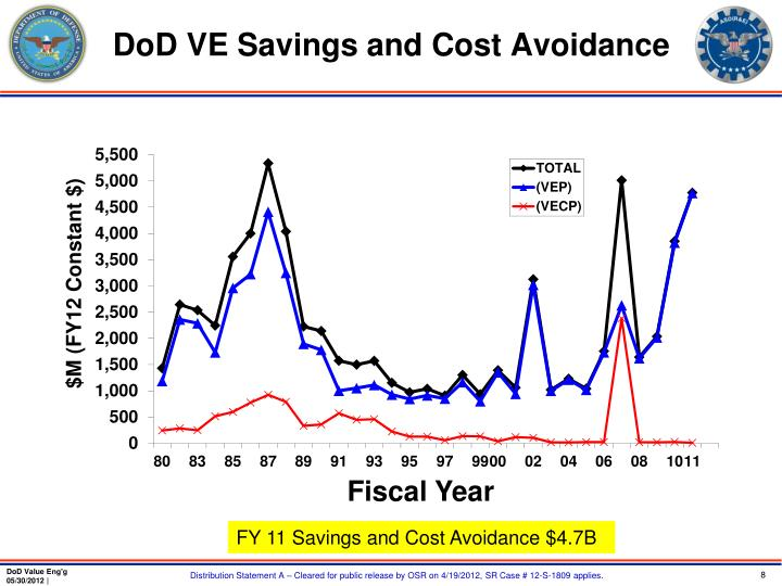 DoD VE Savings and Cost Avoidance