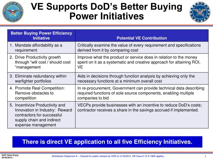 VE Supports DoD's Better Buying Power Initiatives