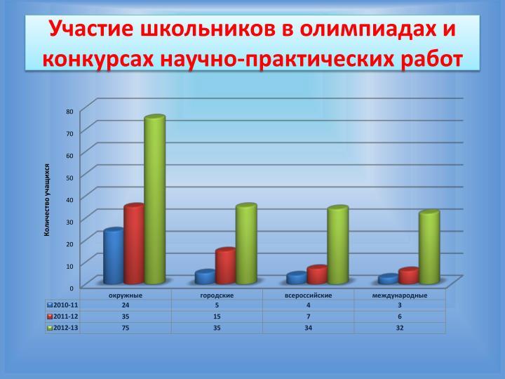 Участие школьников в олимпиадах и конкурсах научно-практических работ