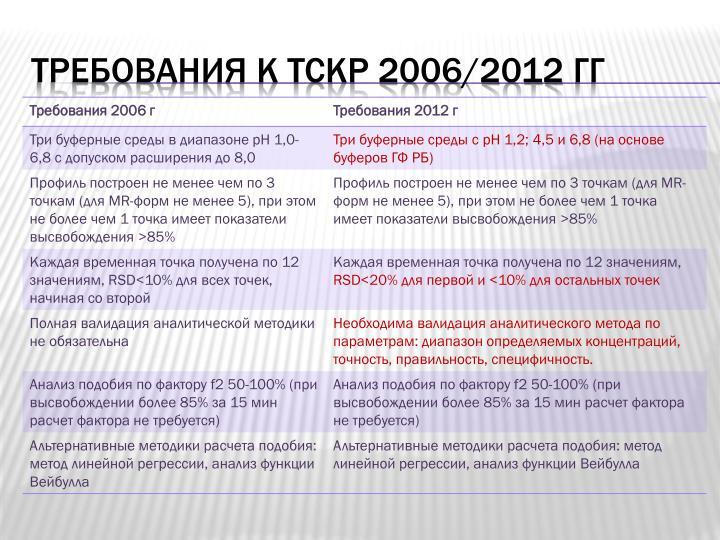 2006/2012