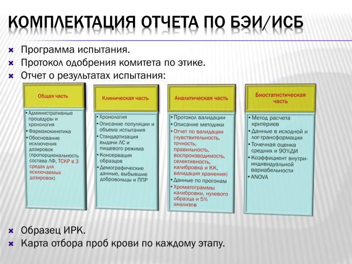 Программа испытания.