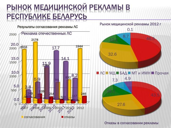 Рынок медицинской рекламы в республике