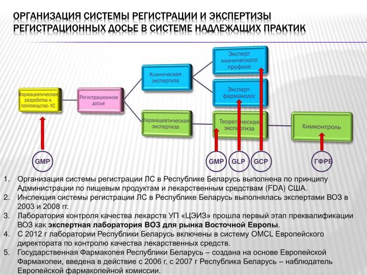 Организация системы регистрации и экспертизы регистрационных досье в системе надлежащих практик