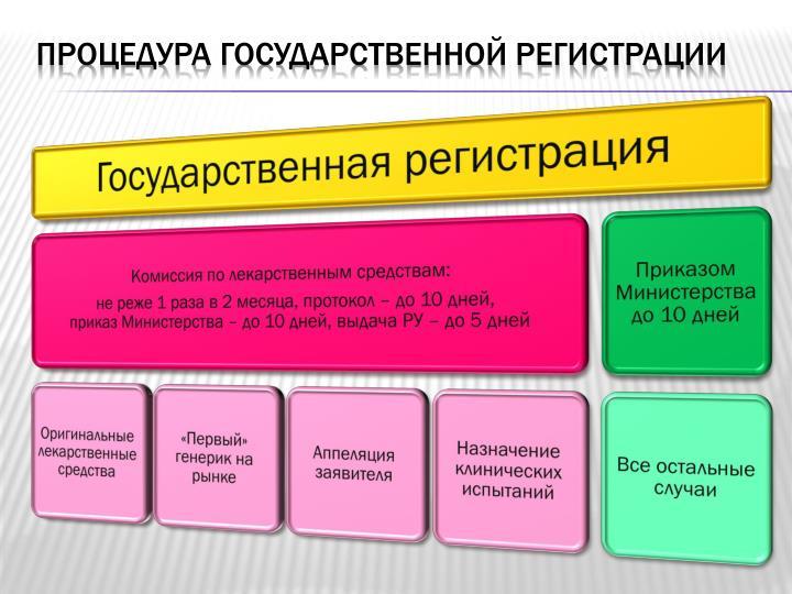 Процедура государственной регистрации
