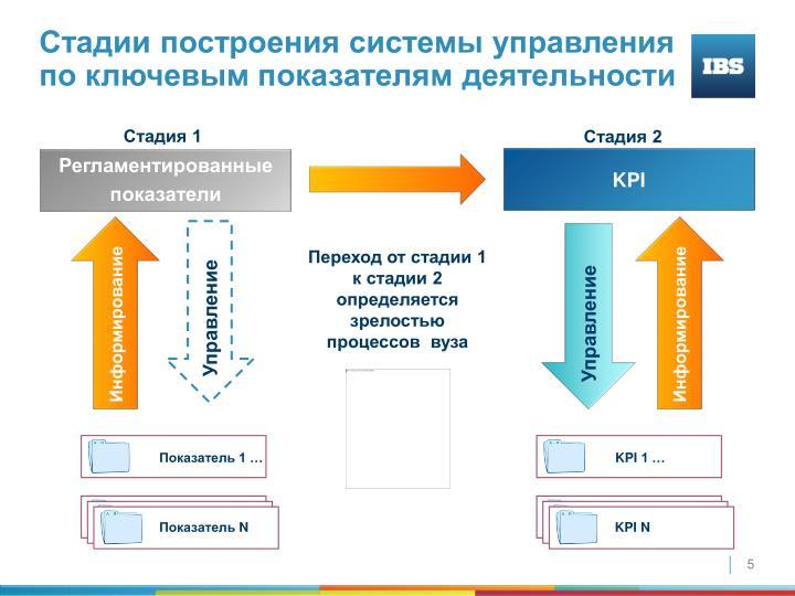 Стадии построения системы управления по ключевым показателям деятельности