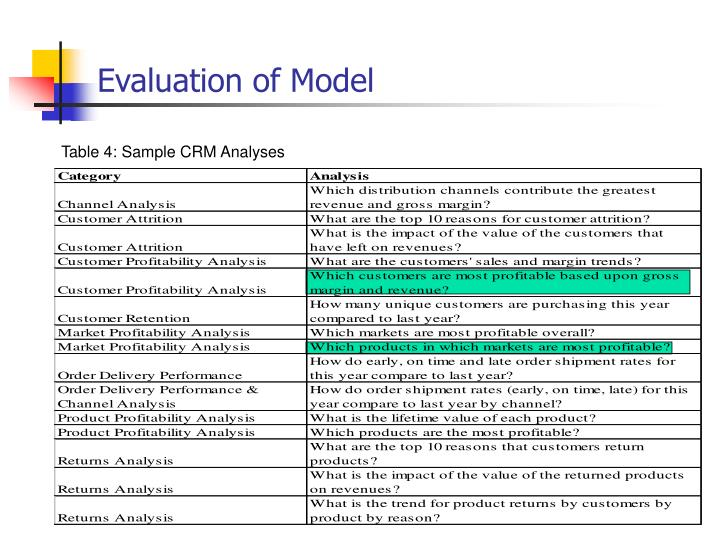 Evaluation of Model