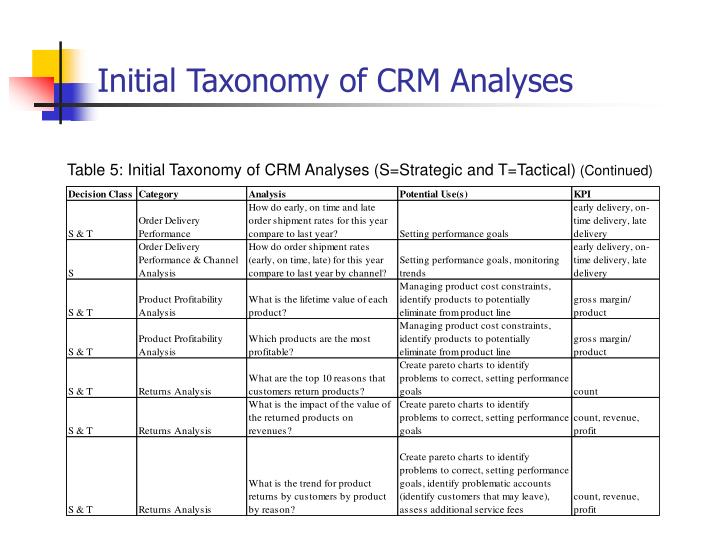 Initial Taxonomy of CRM Analyses