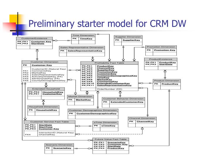 Preliminary starter model for CRM DW