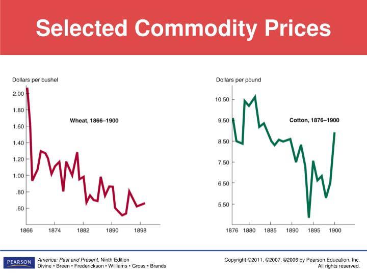 Selected Commodity Prices