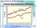 female representation all physics