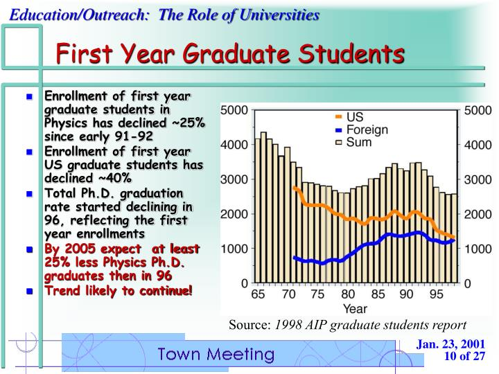 First Year Graduate Students