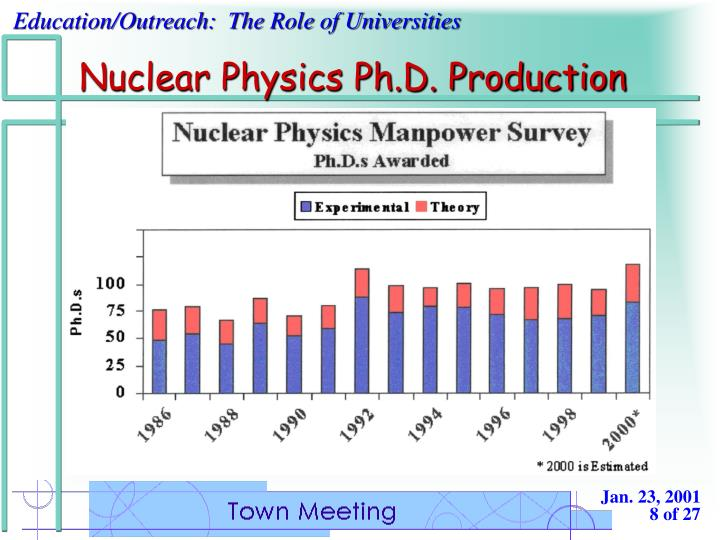Nuclear Physics Ph.D. Production