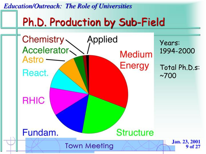 Ph.D. Production by Sub-Field