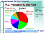ph d production by sub field