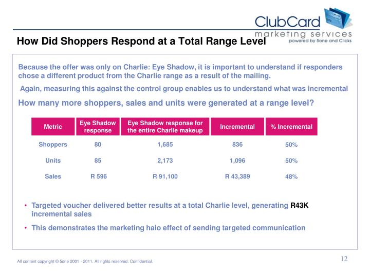 How Did Shoppers Respond at a Total Range Level