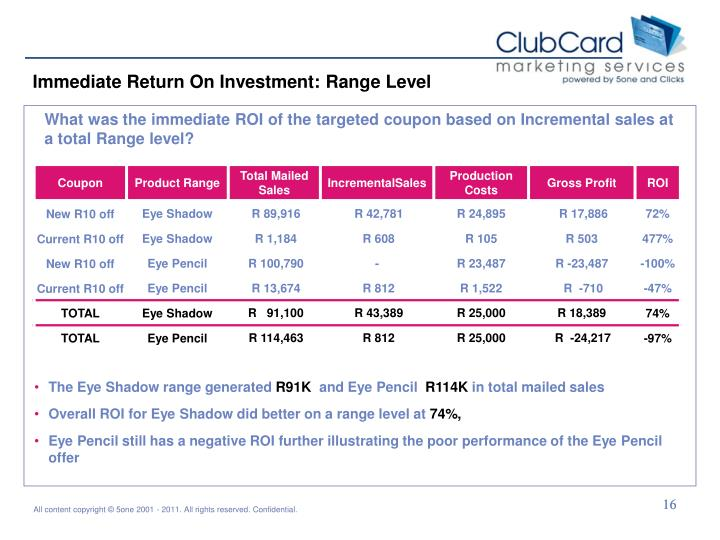 Immediate Return On Investment: Range Level
