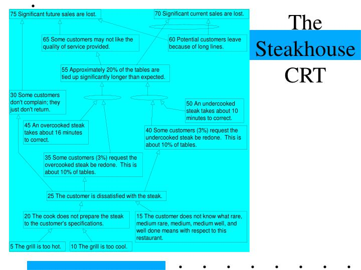 The Steakhouse CRT