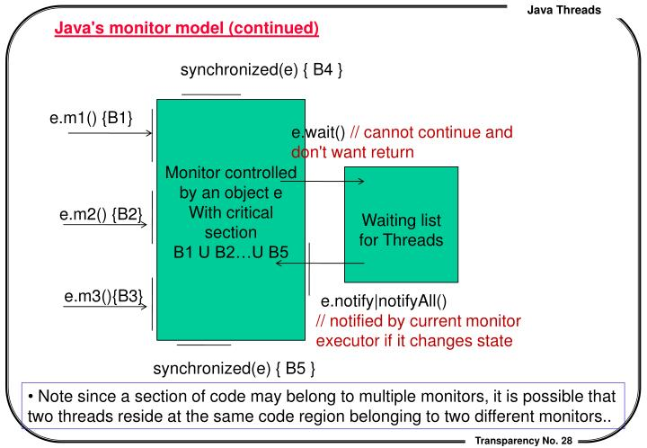 Java's monitor model (continued)