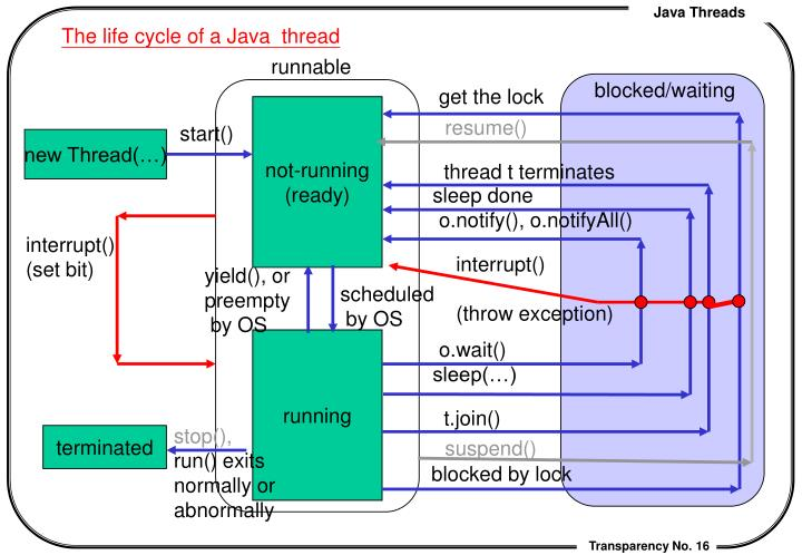 The life cycle of a Java  thread