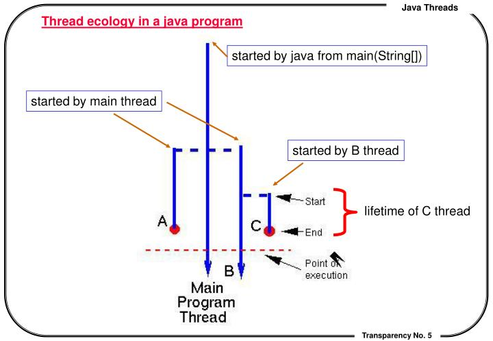 started by java from main(String[])