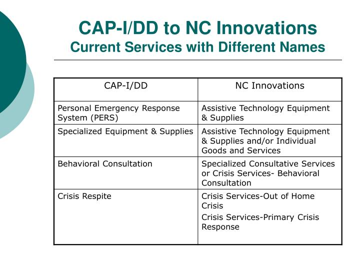 CAP-I/DD to NC Innovations