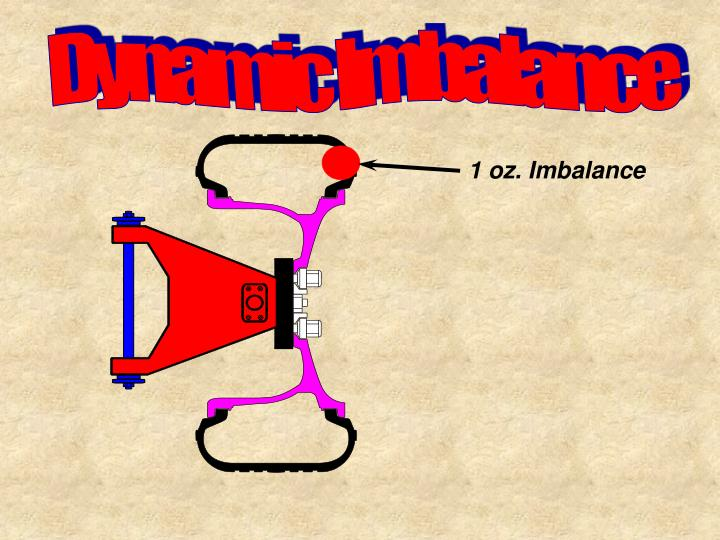 Dynamic Imbalance