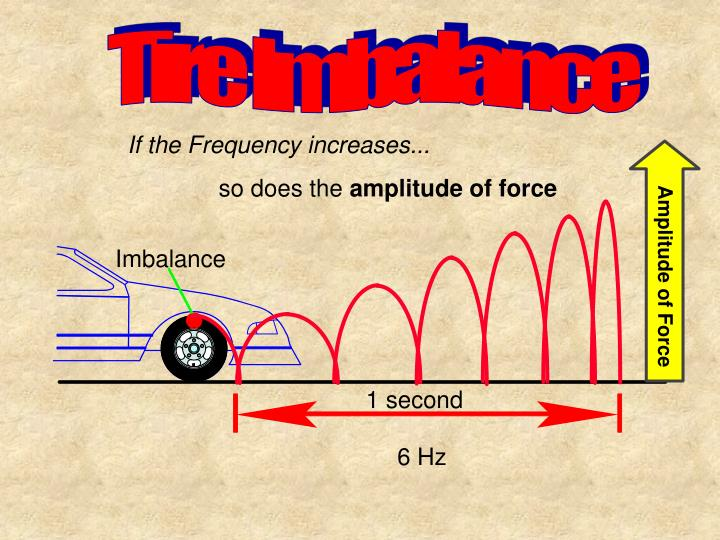Amplitude of Force