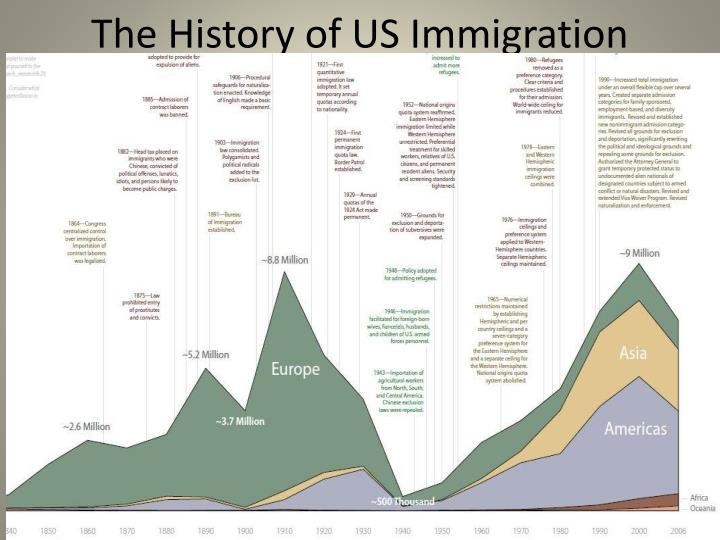The History of US Immigration