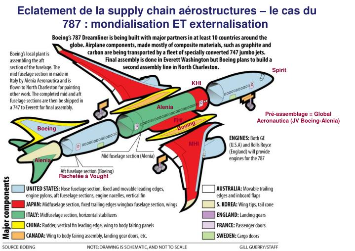 Eclatement de la supply chain arostructures  le cas du 787 : mondialisation ET externalisation