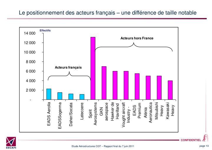 Le positionnement des acteurs français – une différence de taille notable