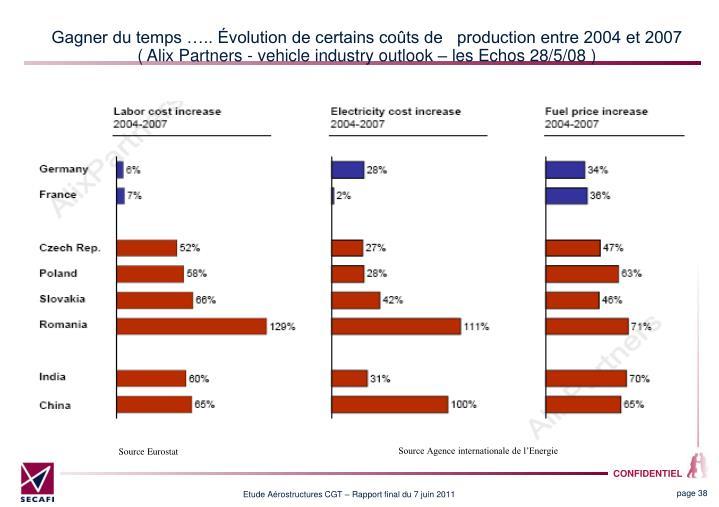 Gagner du temps ….. Évolution de certains coûts de   production entre 2004 et 2007